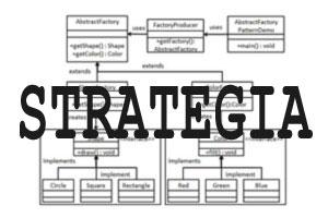 Wzorce projektowe - Strategia