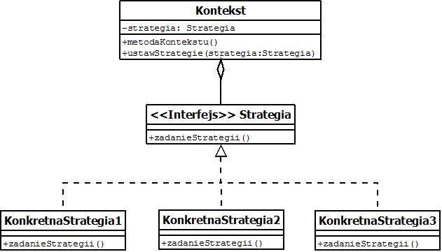 Strategia - diagram UML