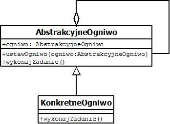 łańcuch odpowiedzialności - diagram klas UML