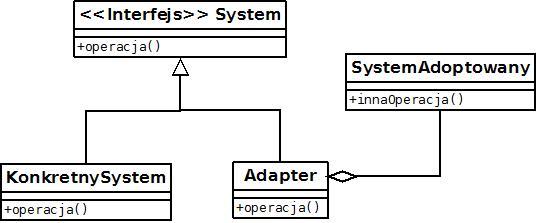 diagram klas UML - wzorzez projektowy adapter